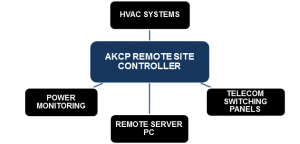 Remote Site Controller for SNMP Data