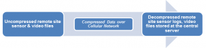 Uncompressed Remote Site Video