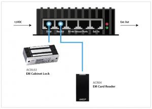Cabinet Control Unit Configuration