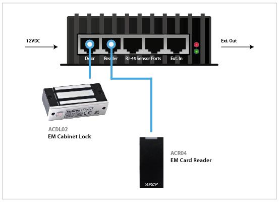 S Ccu Cabinet Control Unit Server Cabinet Access
