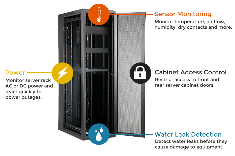 Server Cabinet Monitoring - Sensors, Access Control, Power and Water Leak