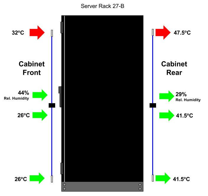 Sp2 Cabinet Monitoring Temperature Amp Humidity Access