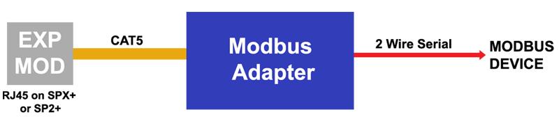 AKCP Modbus to SNMP Adapter