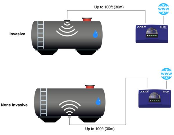 Ultrasonic Fuel Level Sensor By Using The Ultrasonic