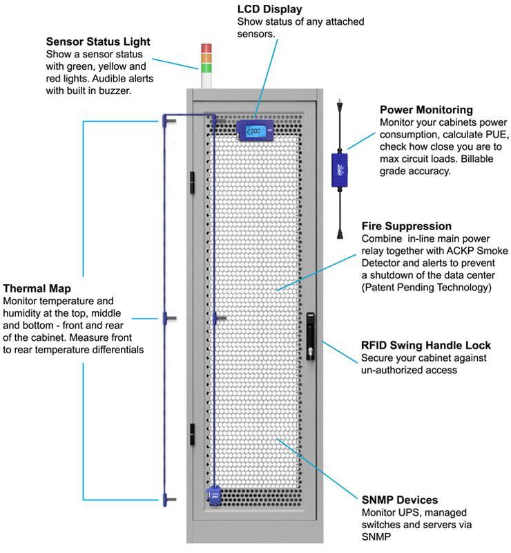 AKCP Smart Data Center Monitoring - Rack+ System