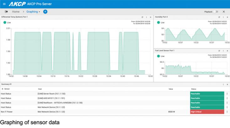 Graphing of sensor data