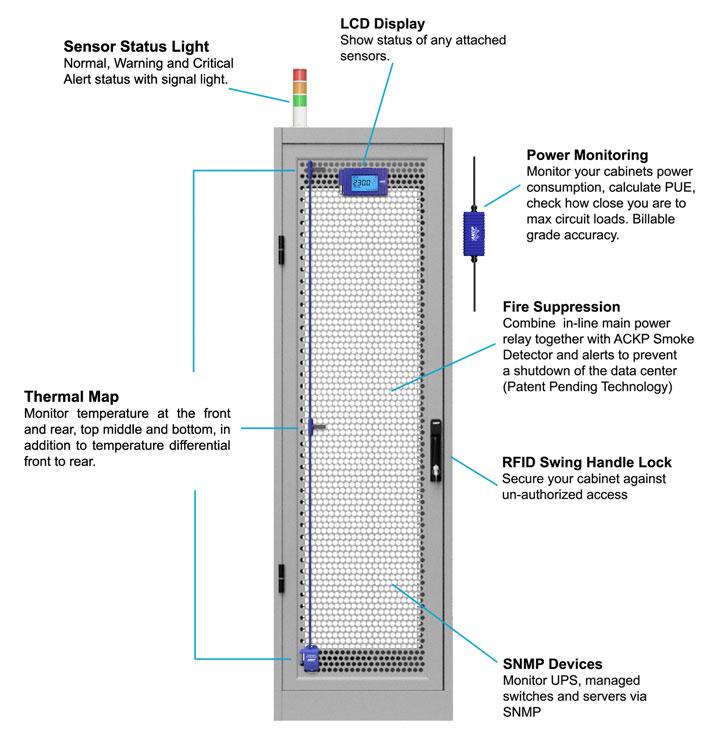 AKCP Sensor Status Light