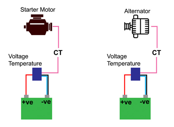 Engine battery monitoring