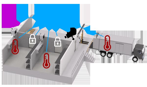 AKCP cold chain distribution monitoring
