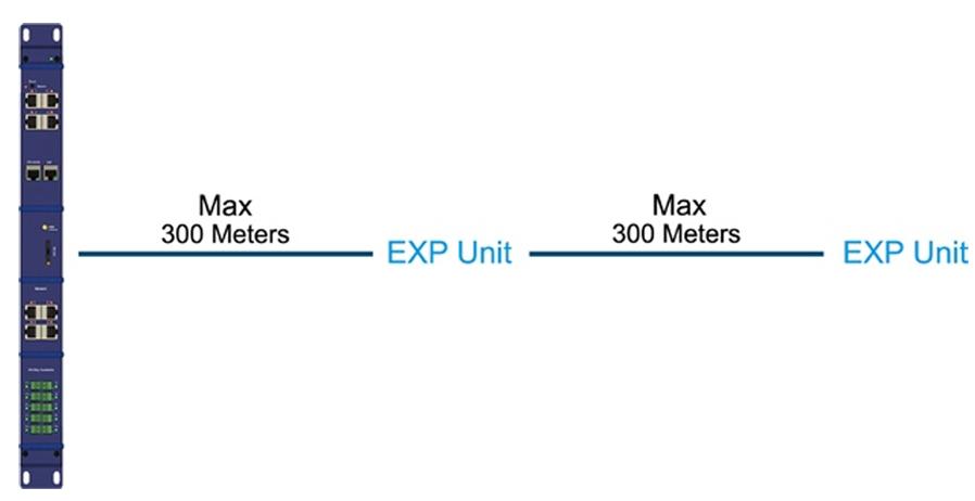 Expansion (EXP)