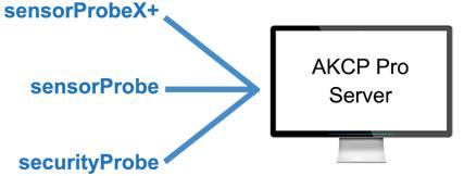 AKCPro Server monitoring software