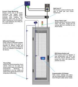 Wired intelligent IT cabinet