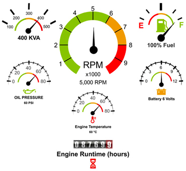 AKCP Fuel and generator monitoring dashboard