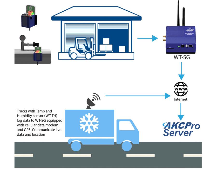 AKCP Chilled Storage Monitoring