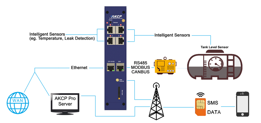 AKCP remote Generator and fuel tank monitoring