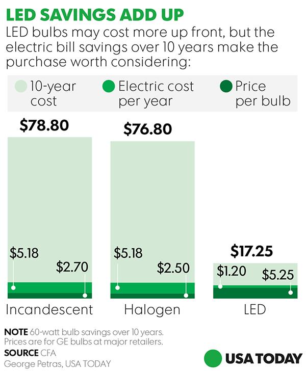 LED Cost Savings