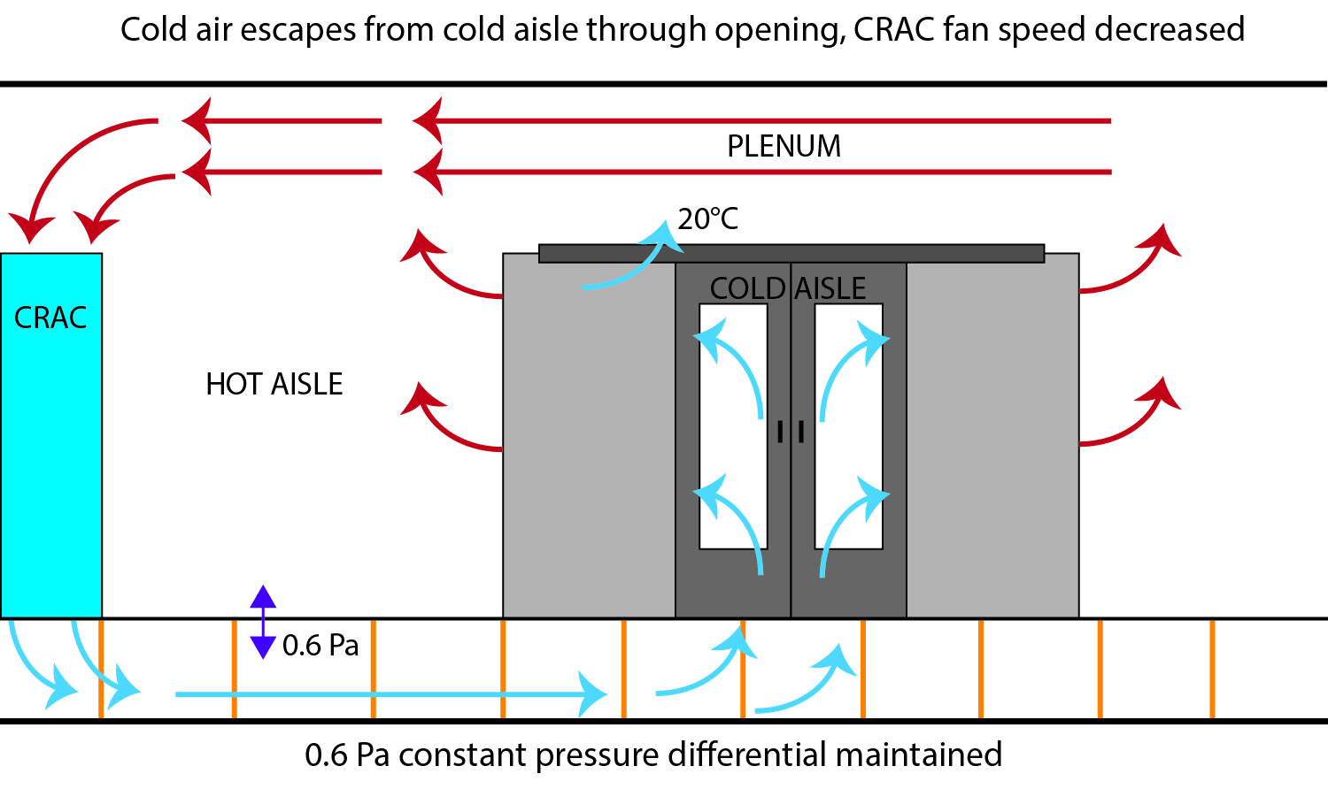 CRAC cooling decreased capacity based on temperature