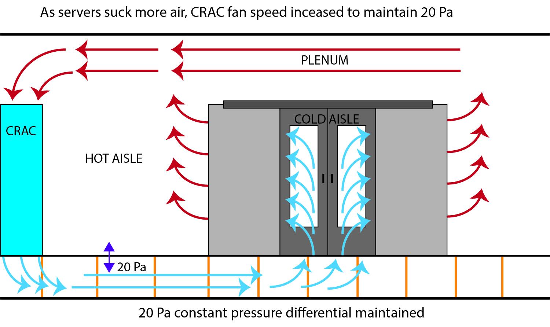 cold aisle pressure CRAC control