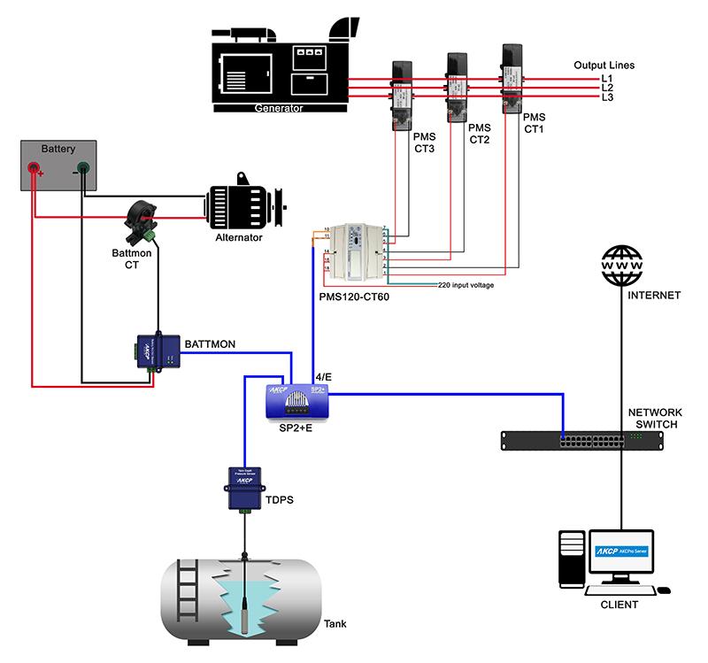 AKCP Generator Remote Monitoring