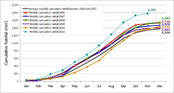 Thailand rainfall chart