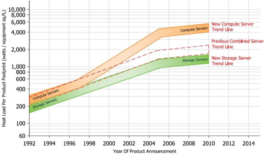 Ashrae trends graph
