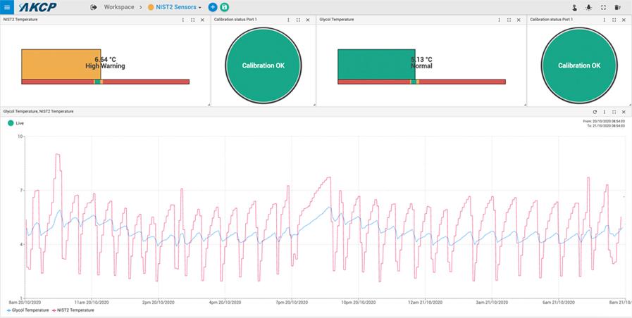 AKCPro Server medical refrigerator temperature monitoring