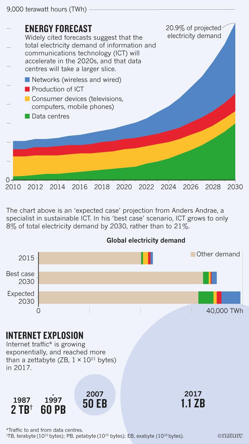 Data Centers' Energy Use Rises