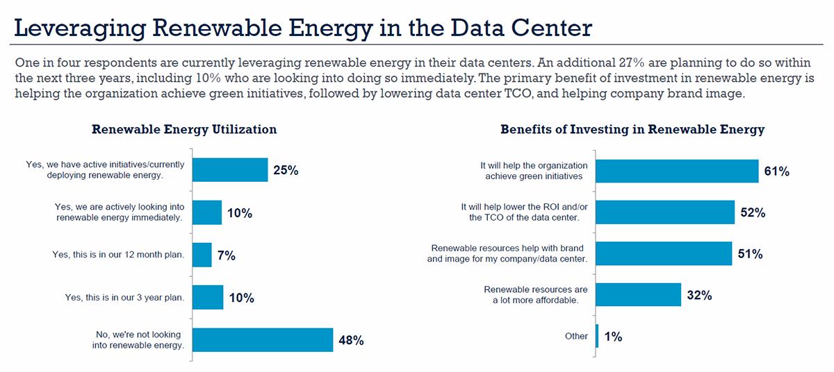 data center renewable energy sources