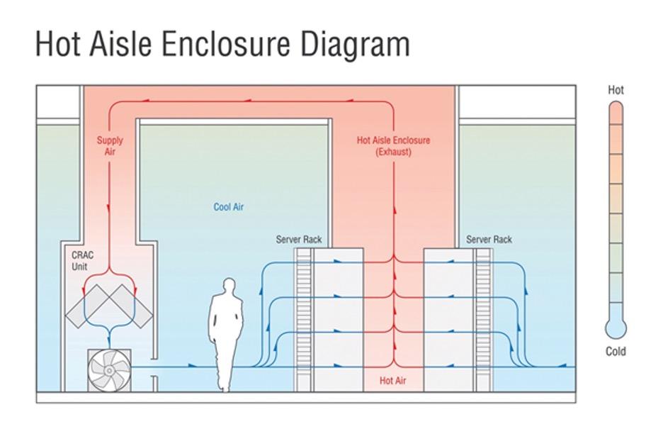 Data Center Hot Aisle Diagram