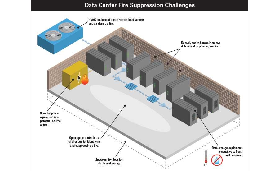 data center fire suppression