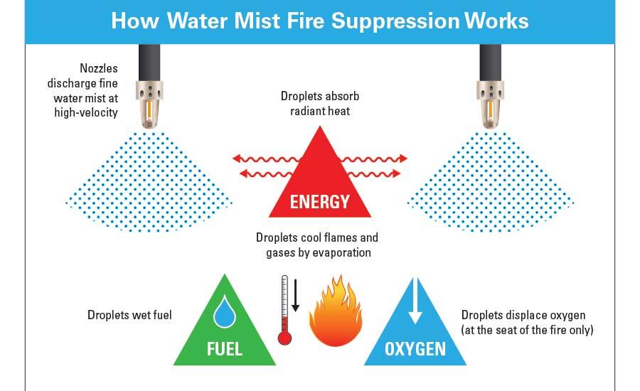 water mist fire suppression