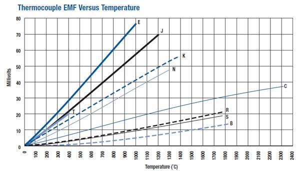 thermocouple type EMF output