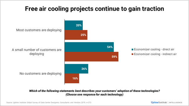 Free Air Cooling Growth in demand