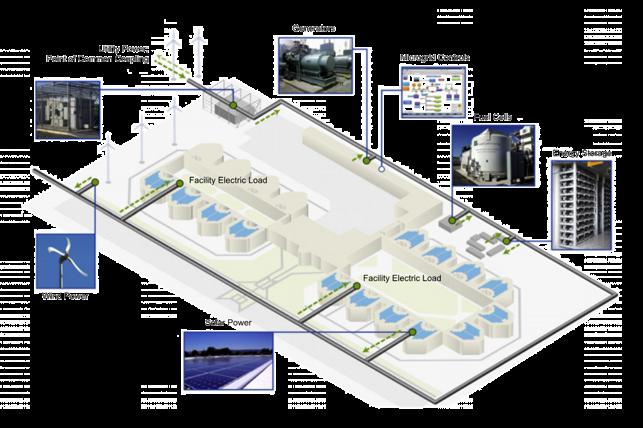 data center power grid