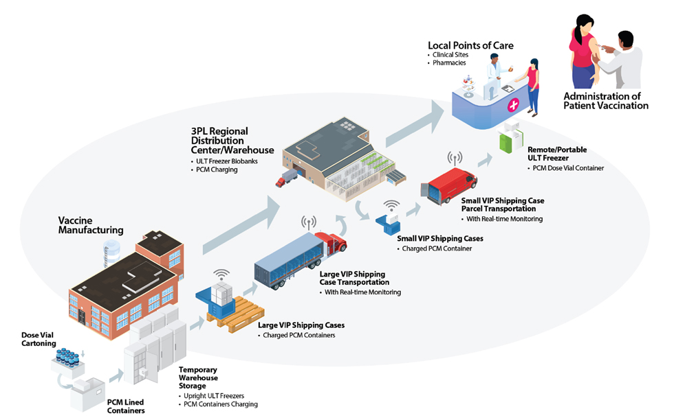vaccine delivery and monitoring system