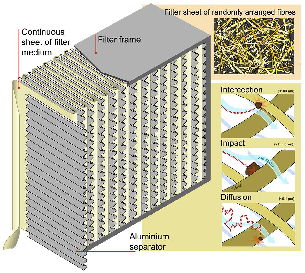 HEPA filters improve indoor air quality