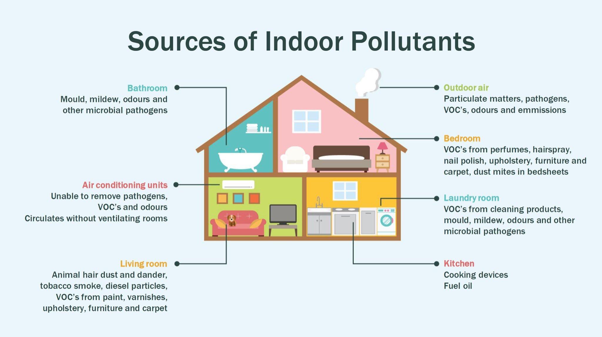Sources of indoor pollutants