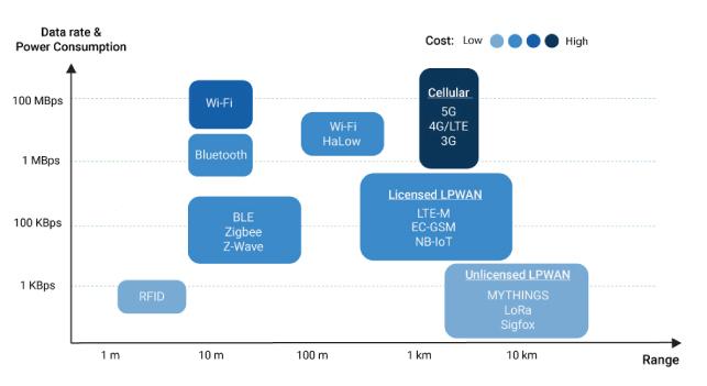 LPWAN technologis