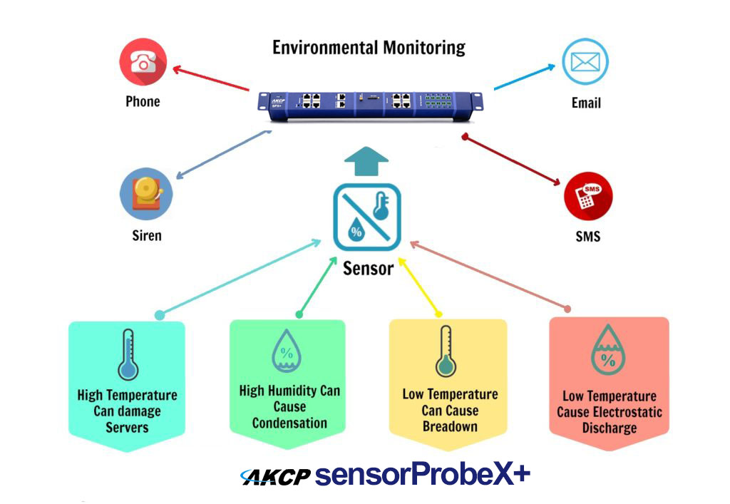 environment monitoring with akcp spx