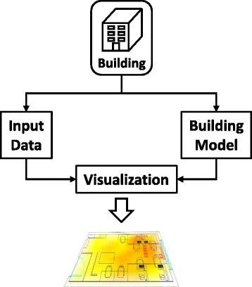 Temp Visualization process