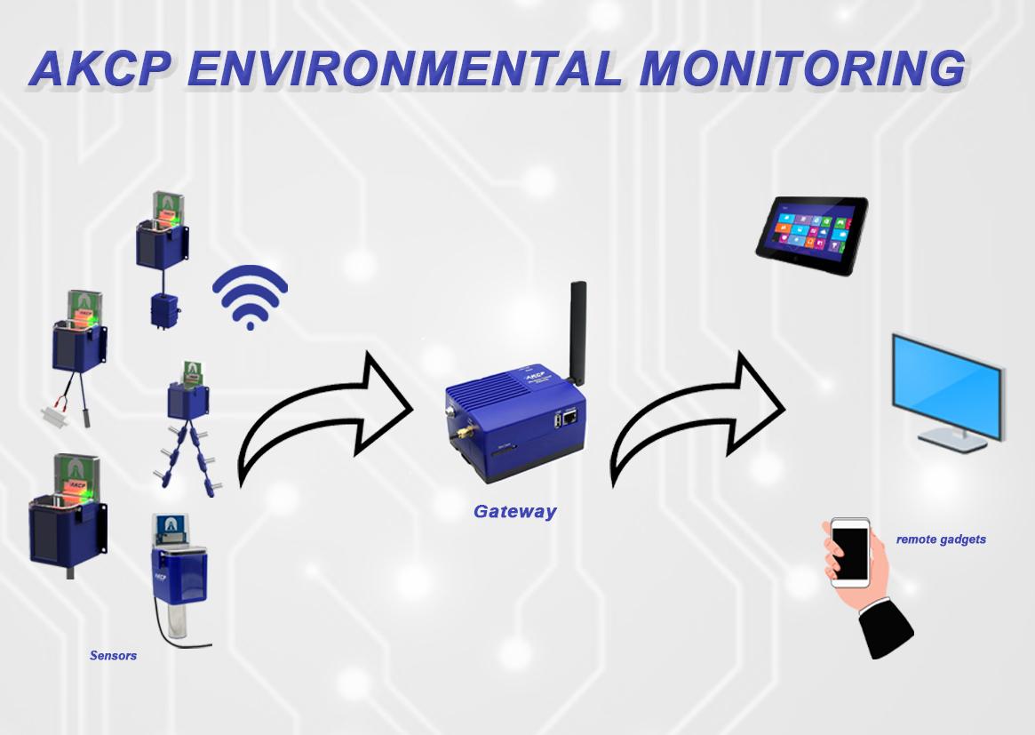 AKCP Environmental Monitoring for data centers