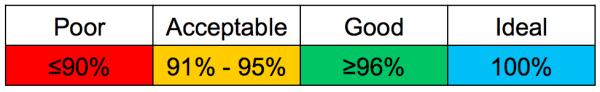 Rack Cooling Index (RCI)