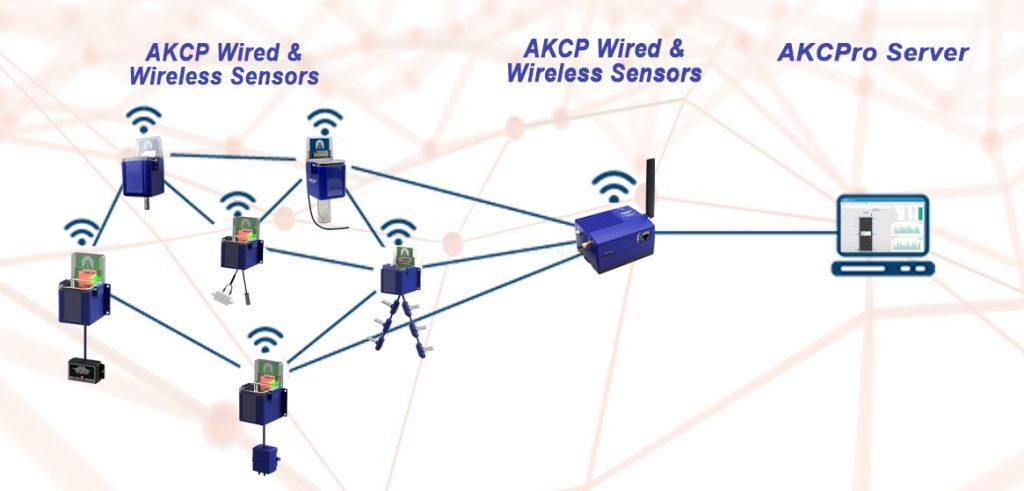 AKCP Wireless sensor network for sustainability