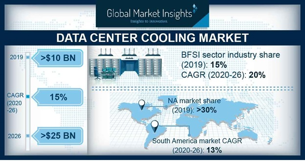 data center cooling market study growth