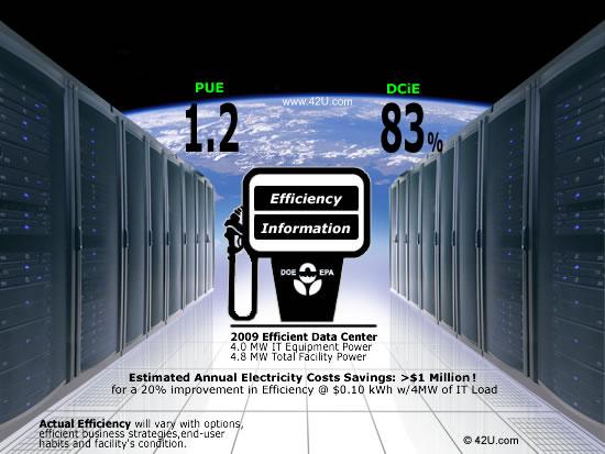 Efficient Power Consumption in Data Center