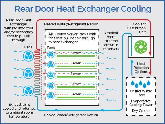 Rear Door Heat Exchanger