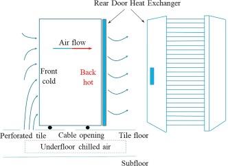 rear-door heat exchanger requirements