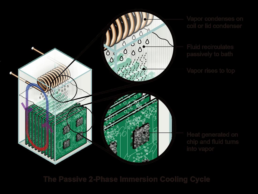 Liquid Immersion Cooling
