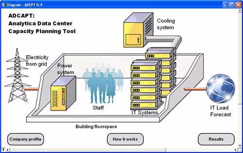 capacity planning in data center