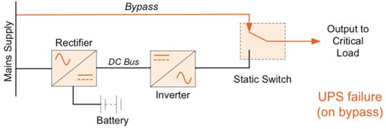Parts of a UPS